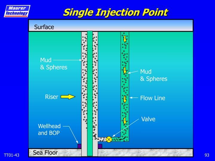 Single Injection Point