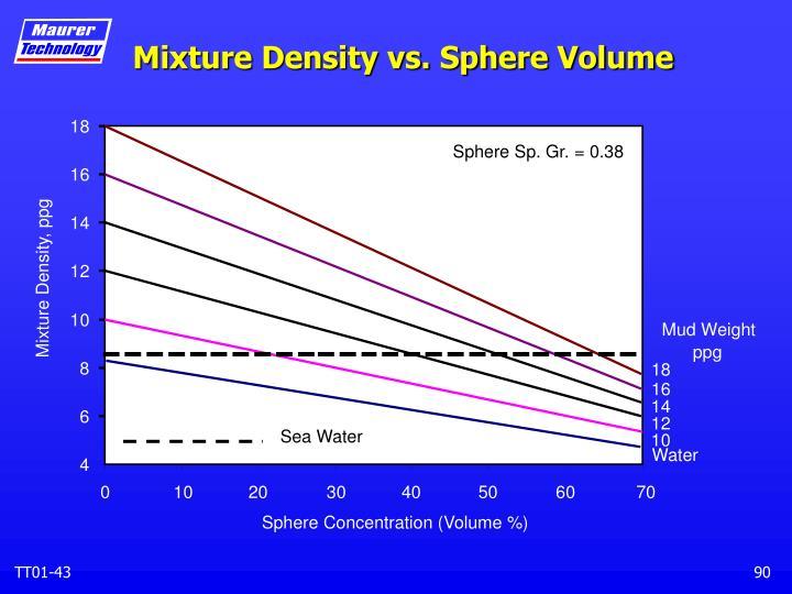 Mixture Density vs. Sphere Volume