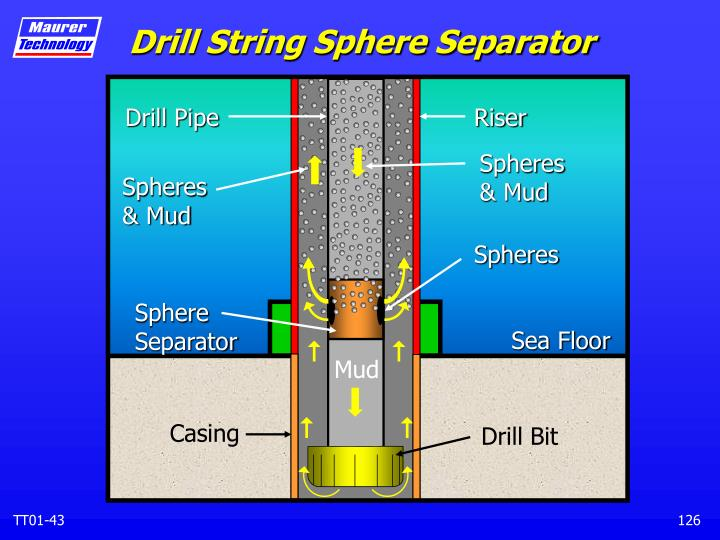Drill String Sphere Separator