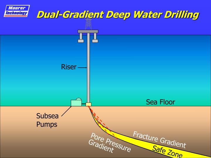 Dual-Gradient Deep Water Drilling