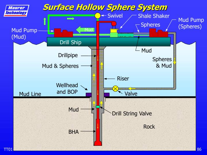 Surface Hollow Sphere System