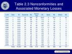 table 2 3 nonconformities and associated monetary losses