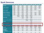 result democracy