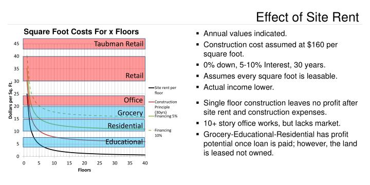 Effect of Site Rent