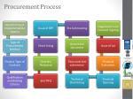procurement process1