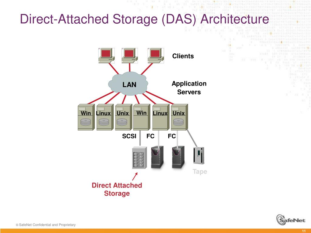 PPT - Introduction to Storage Systems Architectures PowerPoint