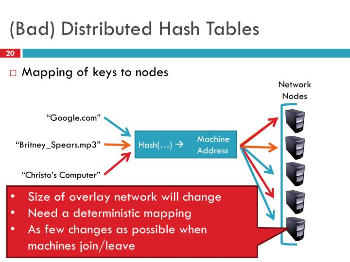 (Bad) Distributed Hash Tables
