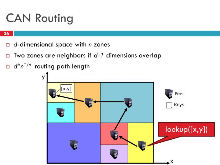 CAN Routing