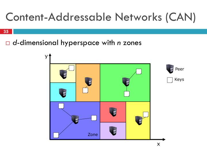 Content-Addressable Networks (CAN)
