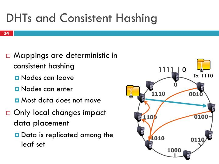 DHTs and Consistent Hashing