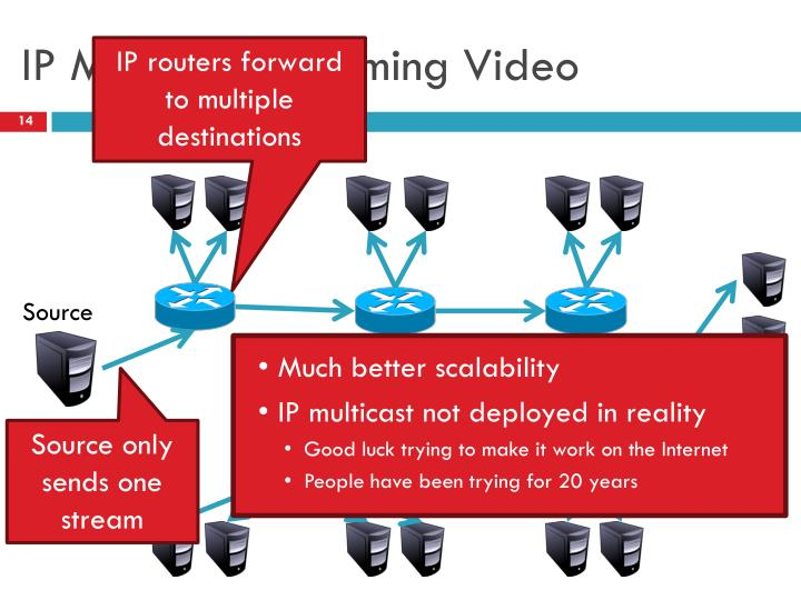 IP Multicast Streaming Video