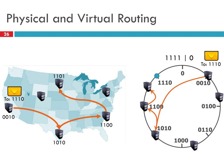 Physical and Virtual Routing