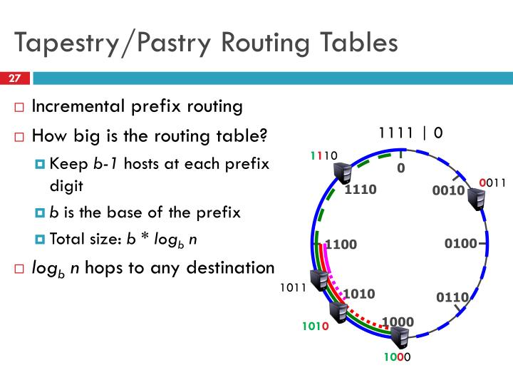 Tapestry/Pastry Routing Tables