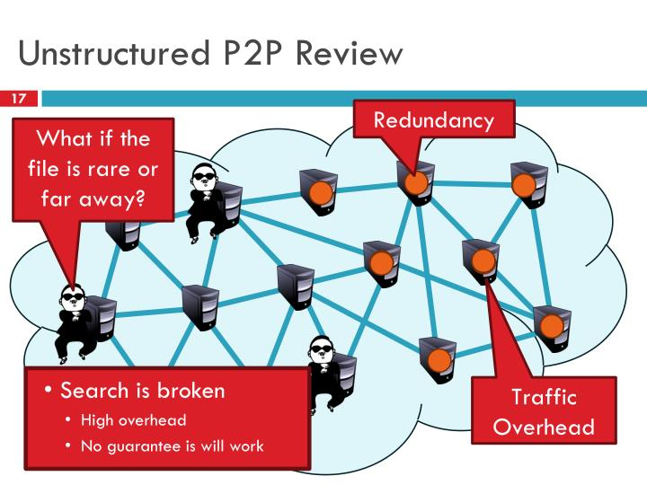 Unstructured P2P Review