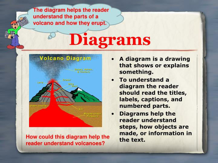 The diagram helps the reader understand the parts of a volcano and how they erupt.