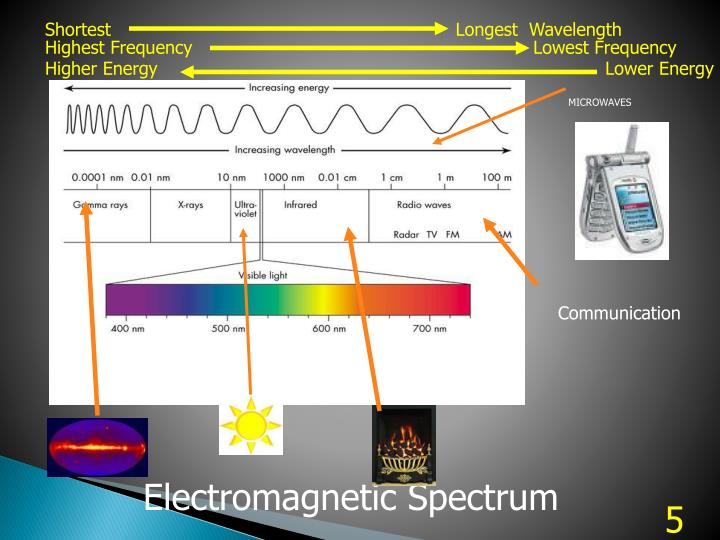Shortest          Longest  Wavelength