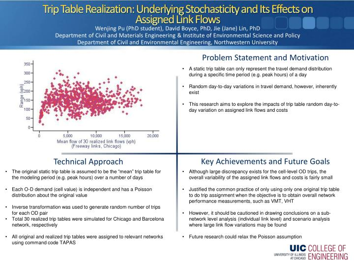 Trip table realization underlying stochasticity and its effects on assigned link flows
