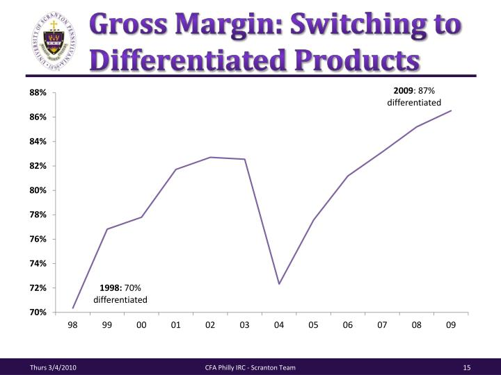 Gross Margin: Switching to Differentiated Products