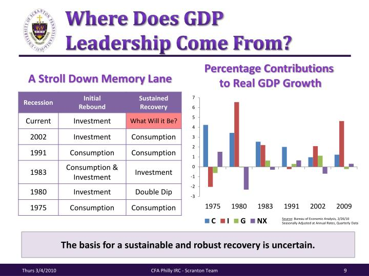 Where Does GDP