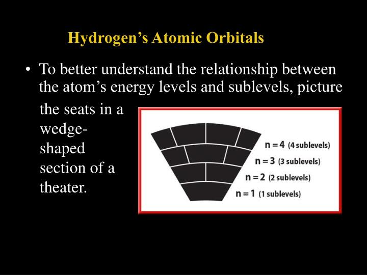 To better understand the relationship between the atom's energy levels and sublevels, picture