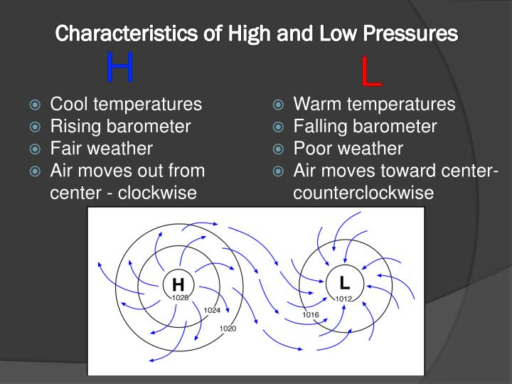 Characteristics of High and Low Pressures