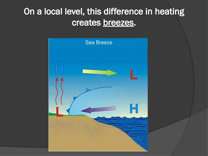 On a local level, this difference in heating creates