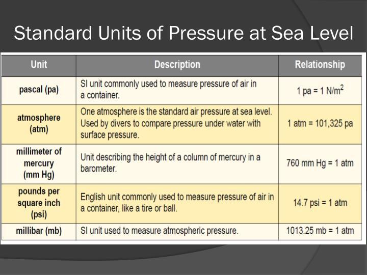 Standard Units of Pressure at Sea Level