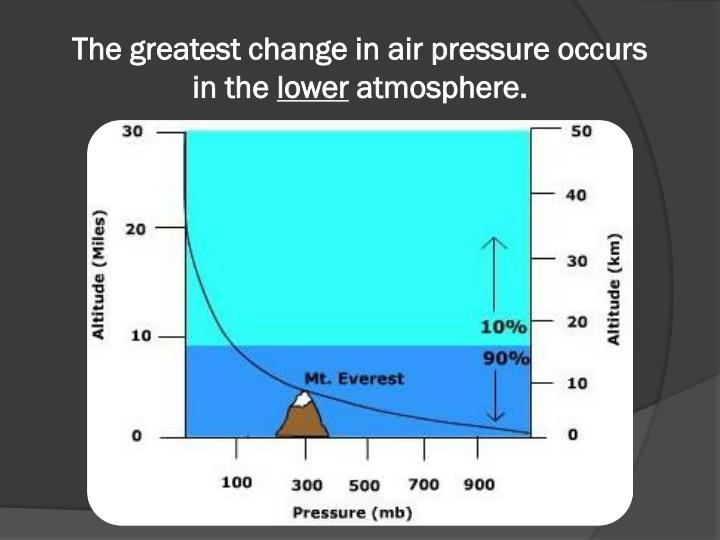 The greatest change in air pressure occurs in the