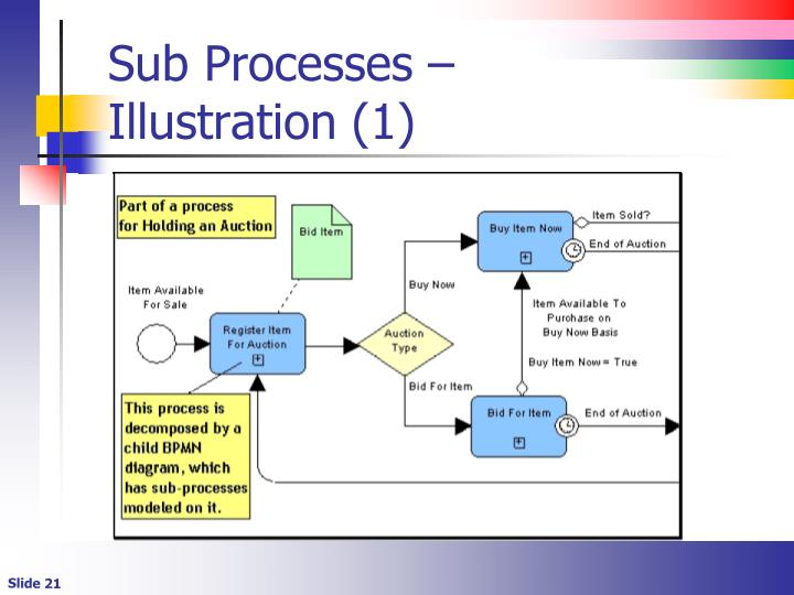 Sub Processes –