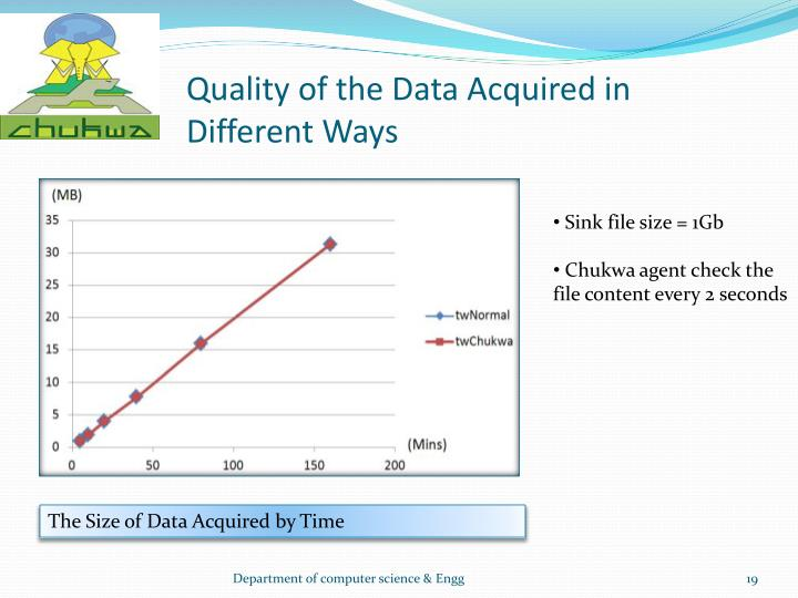 Quality of the Data Acquired in Different Ways