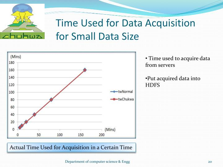 Time Used for Data Acquisition for Small Data Size