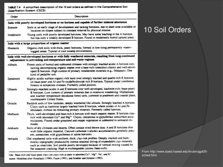 10 Soil Orders