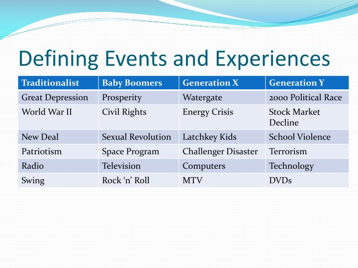 Defining Events and Experiences