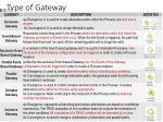 type of gateway