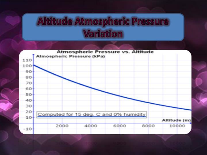 Altitude Atmospheric Pressure Variation