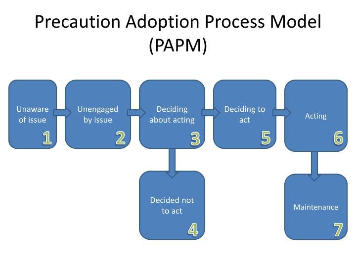 Precaution Adoption Process Model (PAPM)