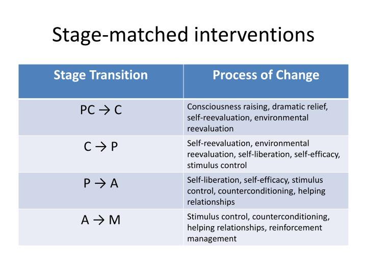 Stage-matched interventions