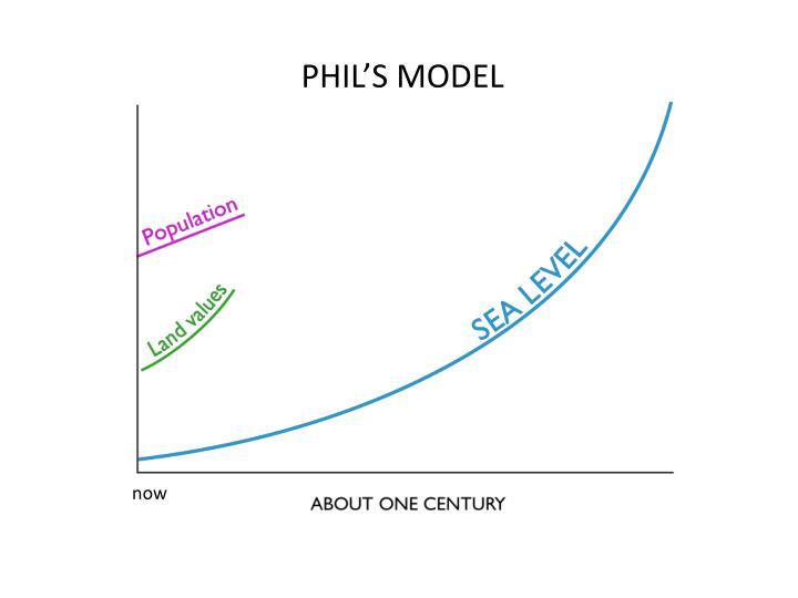 PHIL'S MODEL