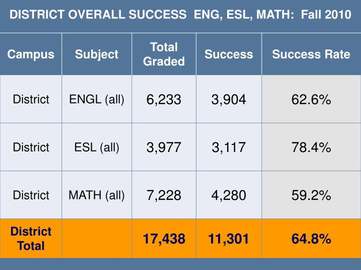 DISTRICT OVERALL SUCCESS  ENG, ESL, MATH:  Fall 2010