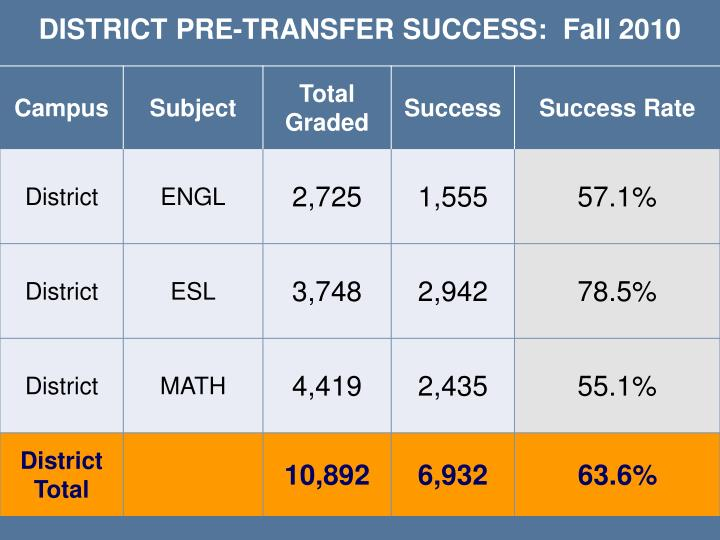 DISTRICT PRE-TRANSFER SUCCESS:  Fall 2010