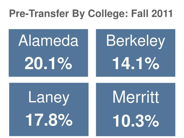Pre-Transfer By College: Fall 2011