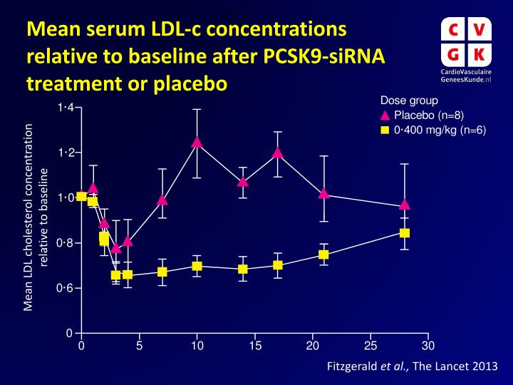 Mean serum LDL-c concentrations relative to baseline after PCSK9-siRNA treatment or placebo