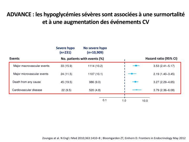 ADVANCE : les hypoglycémies sévères sont associées à une surmortalité et à une augmentation des événements CV