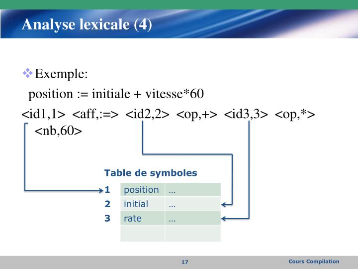 Analyse lexicale (4)
