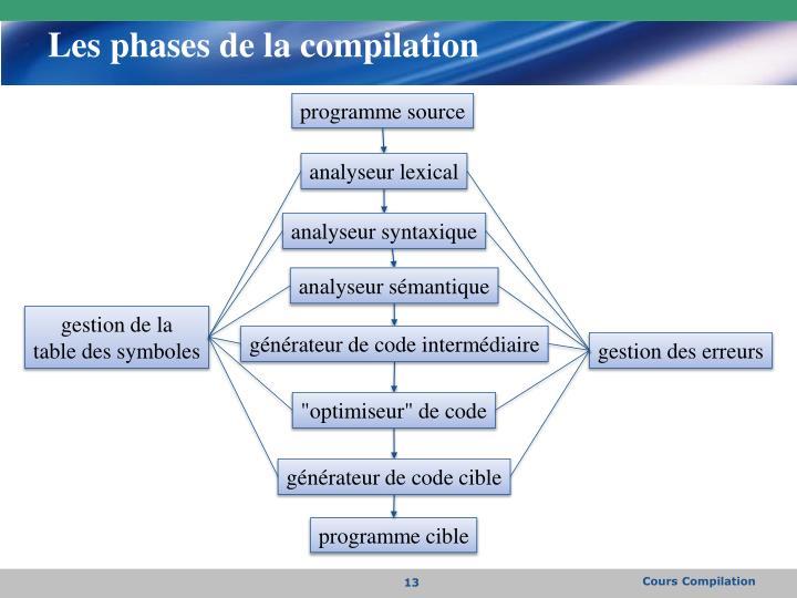 Les phases de la compilation