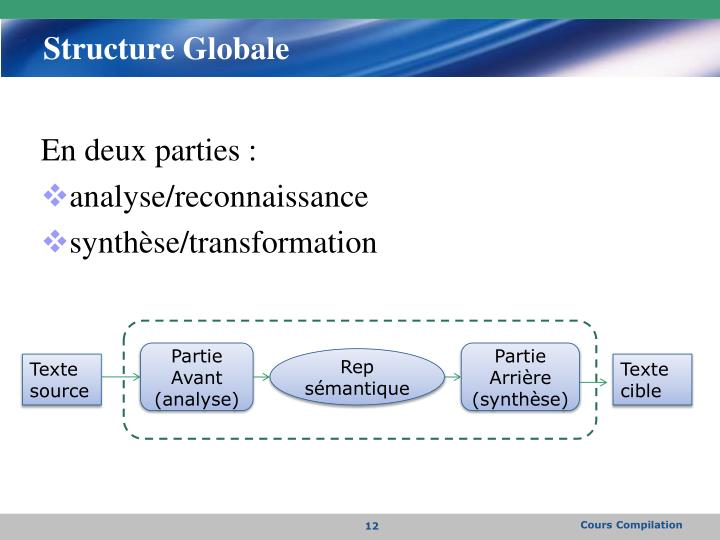 Structure Globale