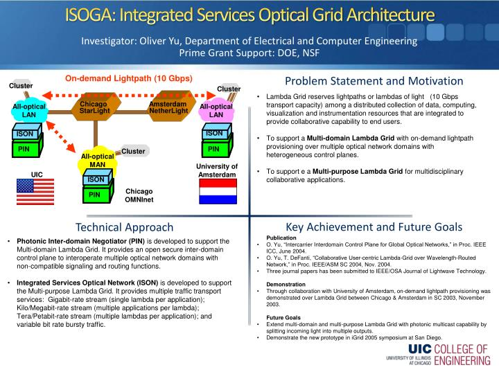 Isoga integrated services optical grid architecture
