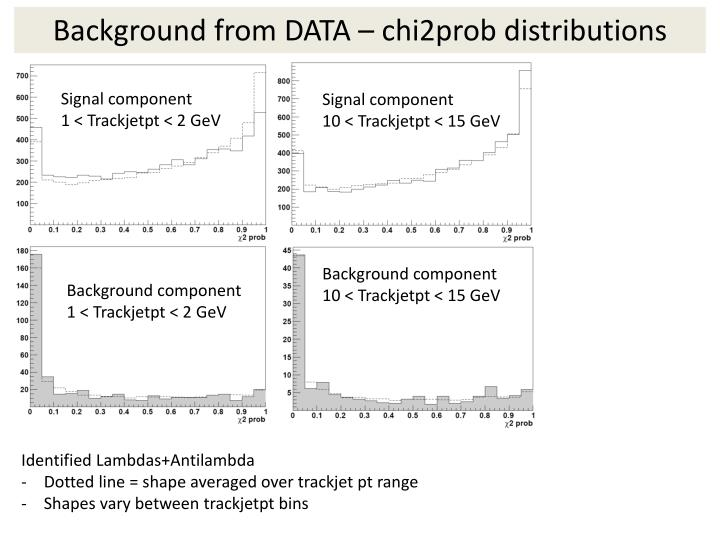 Background from DATA – chi2prob distributions