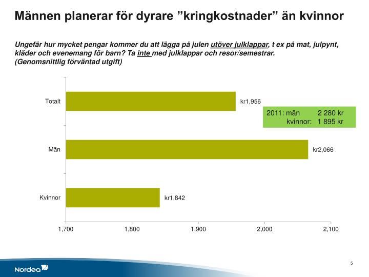 """Männen planerar för dyrare """"kringkostnader"""" än kvinnor"""
