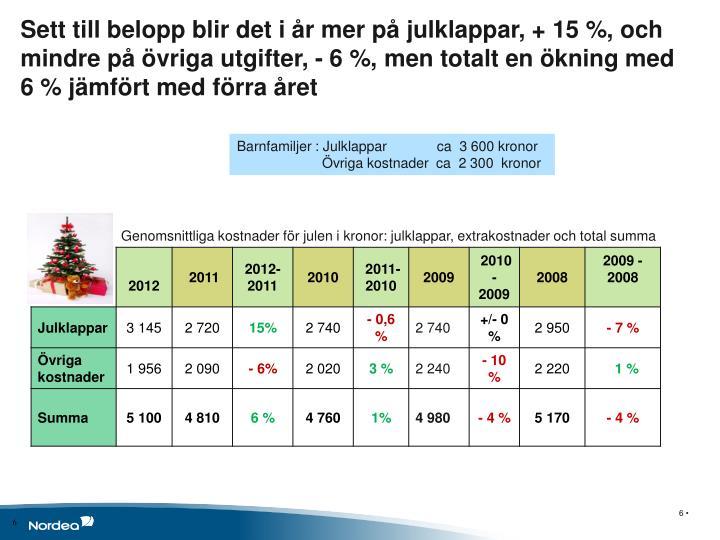 Sett till belopp blir det i år mer på julklappar, + 15 %, och mindre på övriga utgifter, - 6 %, men totalt en ökning med 6 % jämfört med förra året